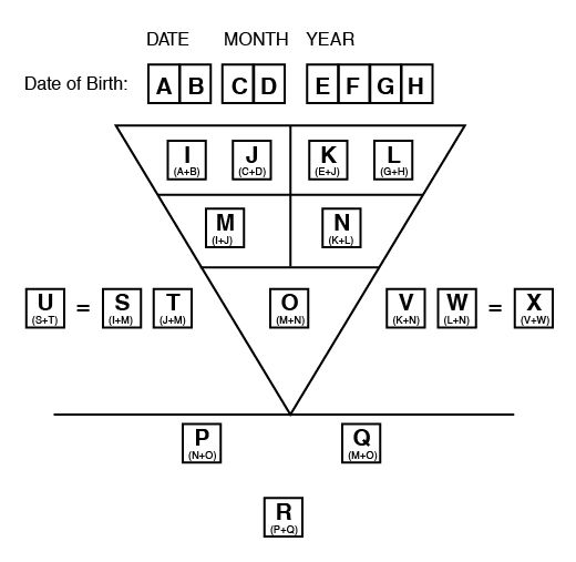 numerology chart template tutornowinfo - number chart template