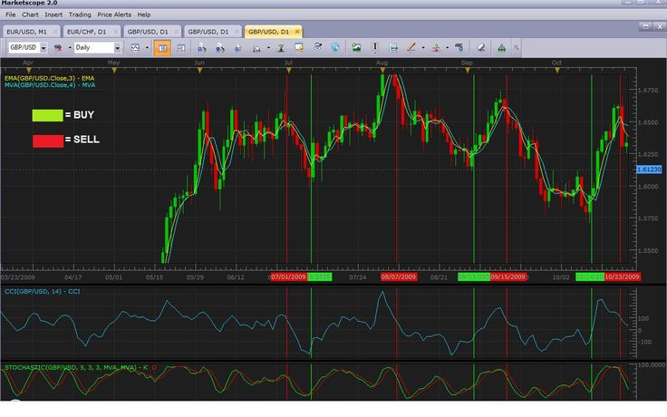 Buying and selling binary options