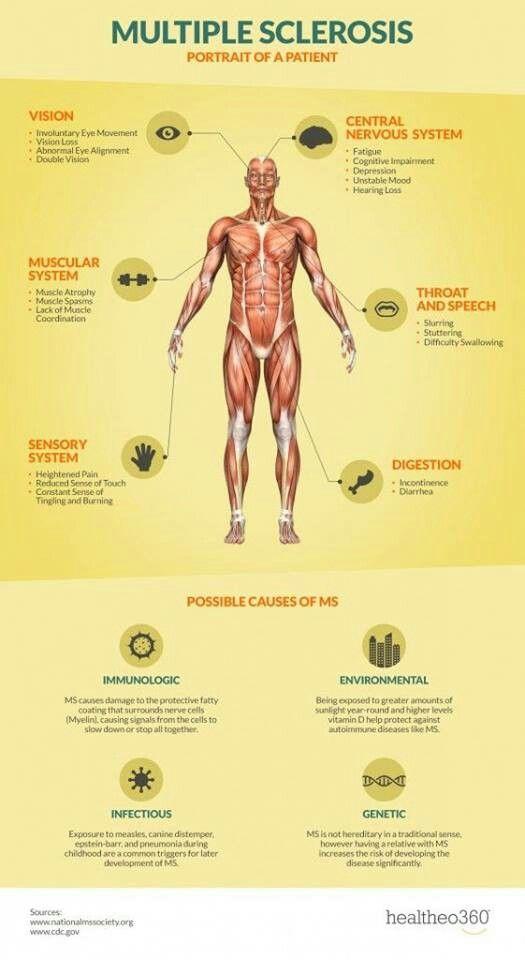 Chronic Inflammatory Response Syndrome