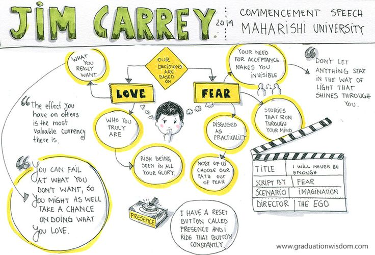 graduation quotes and sketchnotes from Jim Carrey's Commencement Speech