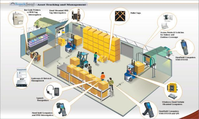 What Are The Different Types Of Rfid Systems Warehouse Management Warehouse Management System Rfid