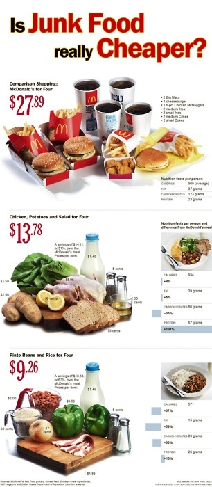 New York Times Is Fast Food Really Cheaper