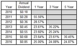 Starbucks Corporation (SBUX) Annual Dividend and Rolling Dividend Growth Rates Since 2010
