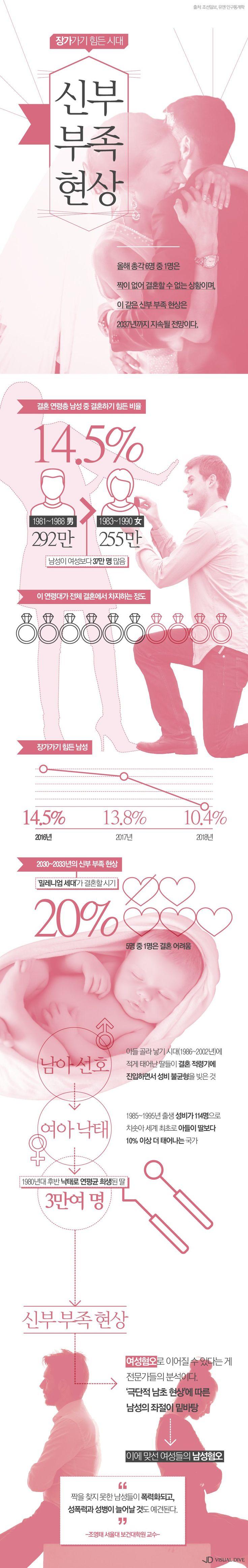 """'신부 부족 현상' 심각…""""남성 6명 중 1명 짝 없어"""" [인포그래픽] #marriage /  #Infographic ⓒ 비주얼다이브 무단 복사·전재·재배포 금지"""