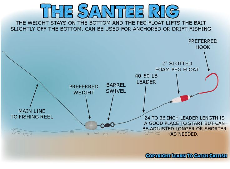 The Santee Rig Or Santee Cooper Rig For Catfish. Great way to rig for fishing on anchor or drift fishing.