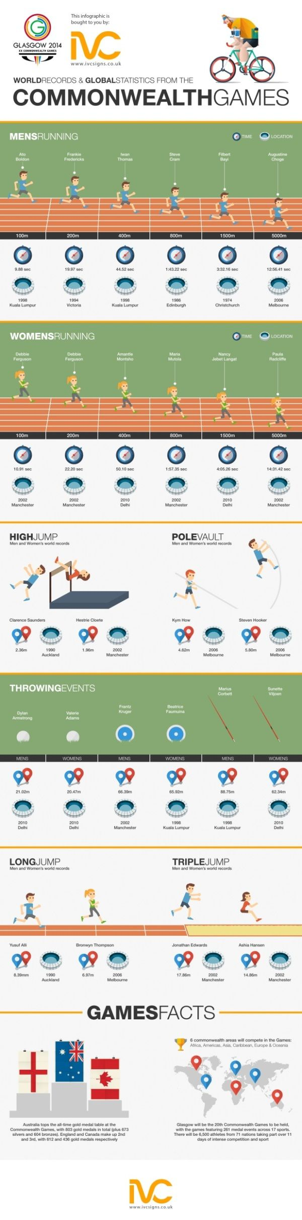Commonwealth Games - http://www.coolinfoimages.com/infographics/commonwealth-games/