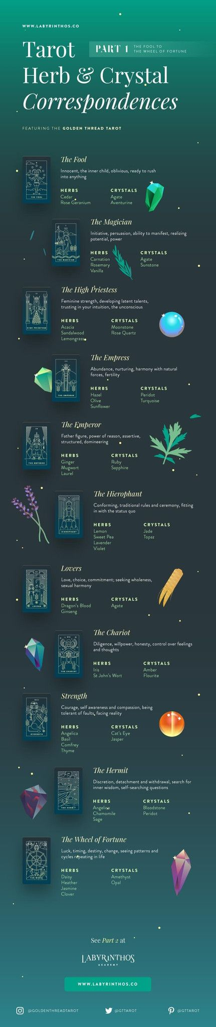 Crystals, Tarot Cards and Herbal Correspondences Chart - Part 1: From the Fool to the Wheel of Fortune. Infographics about witchcraft, wicca, mysticism, magick, rituals, paganism, herbalism, spells, and the occult.