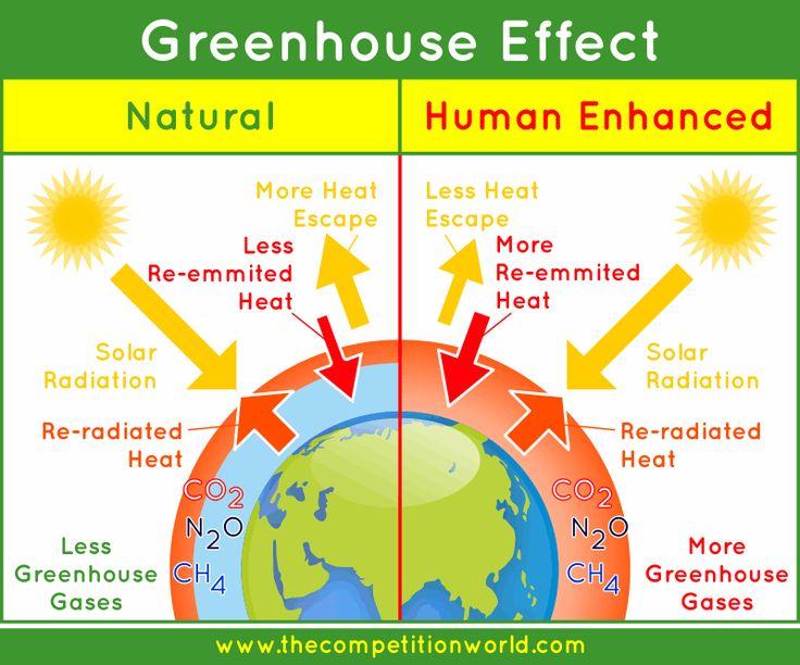 global warming enhanced greenhouse effect science. Black Bedroom Furniture Sets. Home Design Ideas