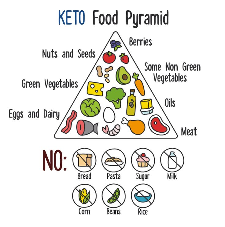 Who's tried the #Keto diet out? There are more #health benefits to this beyond #weightloss!