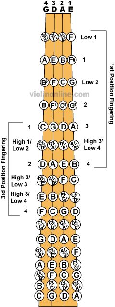 Fingerboard Chart. Play around on this site, they have an interactive fingerboard that shows you finger placement. Very helpful!