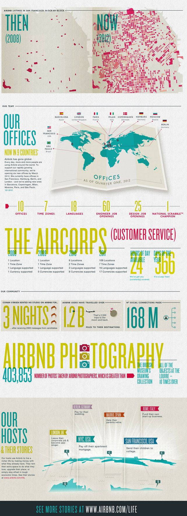 With Infographic, Airbnb Turns Boring Facts Into Masterful Marketing