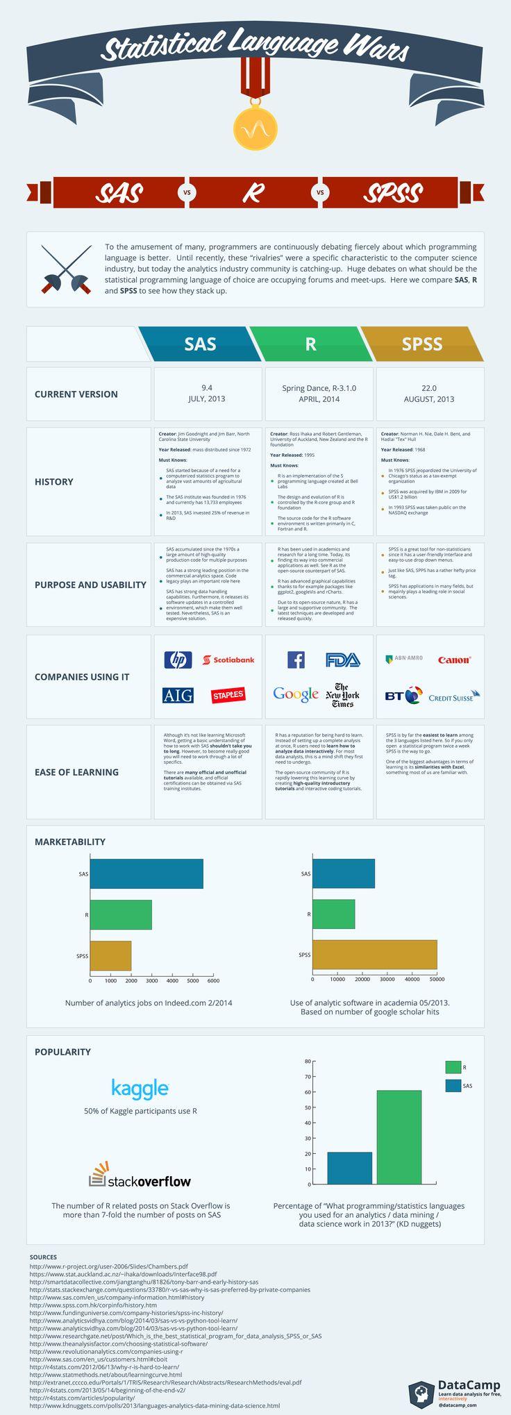 Statistical Language Wars  #Languages #SAS #SPSS #infographic