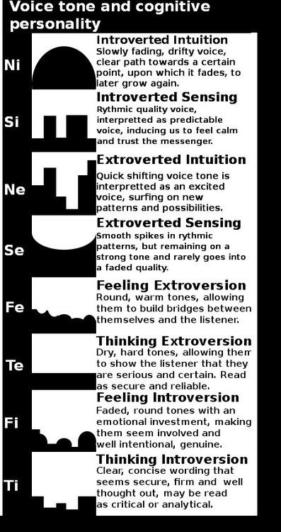 MBTI and voice type. A little strange, but interesting nonetheless. << good voice descriptions though