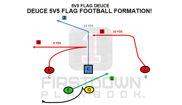 Deuce is a FirstDown PlayBook 5v5 Flag Football formation approved by USA Football! https://firstdownplaybook.com