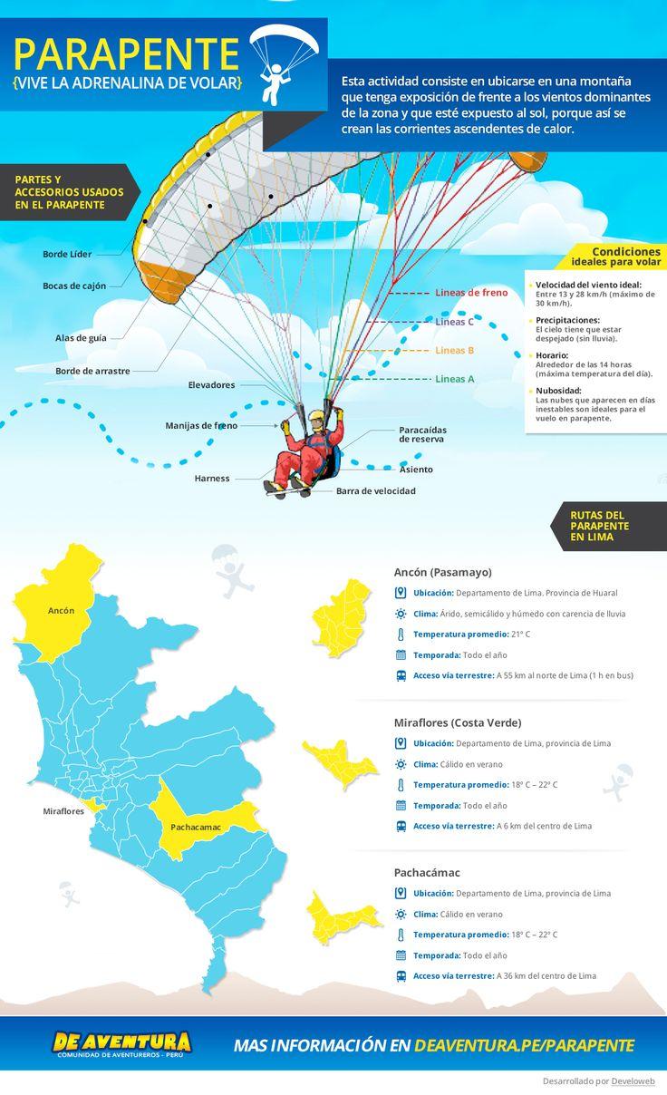 Vive la adrenalina de volar, Infografia de #parapente http://www.deaventura.pe/blog/vive-la-adrenalina-de-volar-infografia-de-parapente/ #Deaventura #Parapenteperu