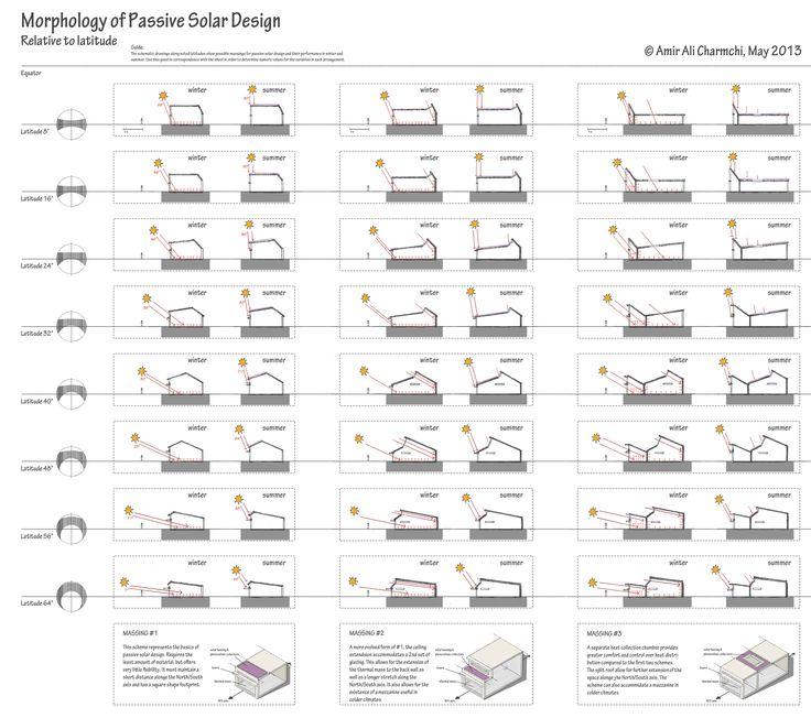 17 Best Ideas About Passive Solar Homes On Pinterest