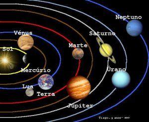 Fichas sobre el Sistema Solar | laclasedeptdemontse