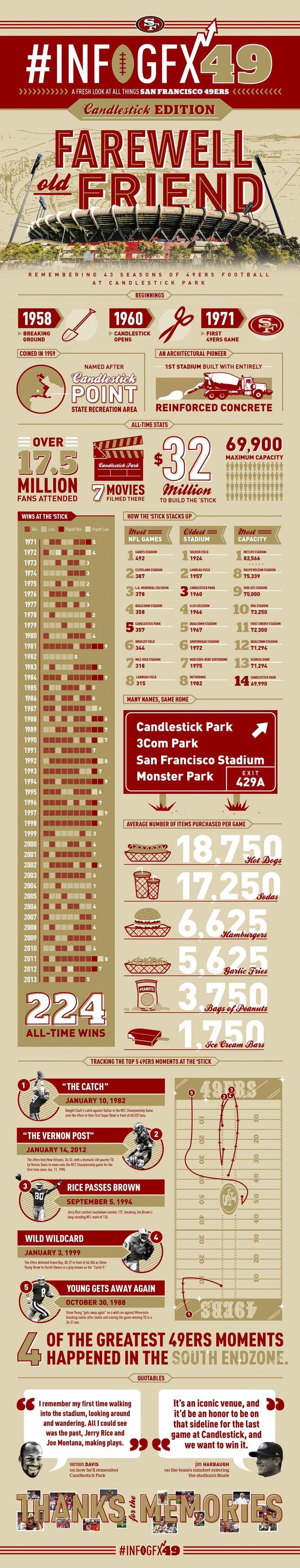 San Francisco 49ers Infographic Captures Candlestick Park's Glorious History #Infogfx49 #FarewellCandlestick