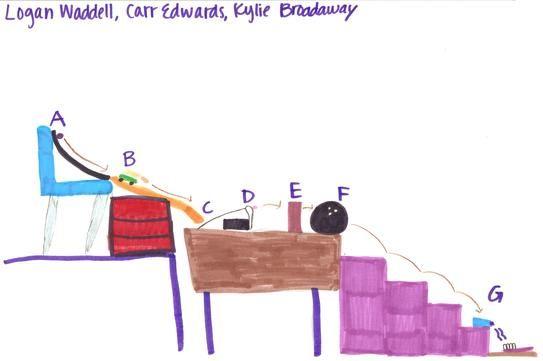 Rube Goldberg Machine Plans