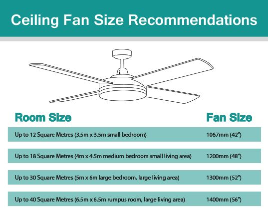 Ceiling fan size recommendations house home wares for Ceiling fan size for room