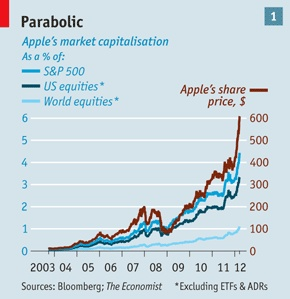 Apple's stock price, up and up