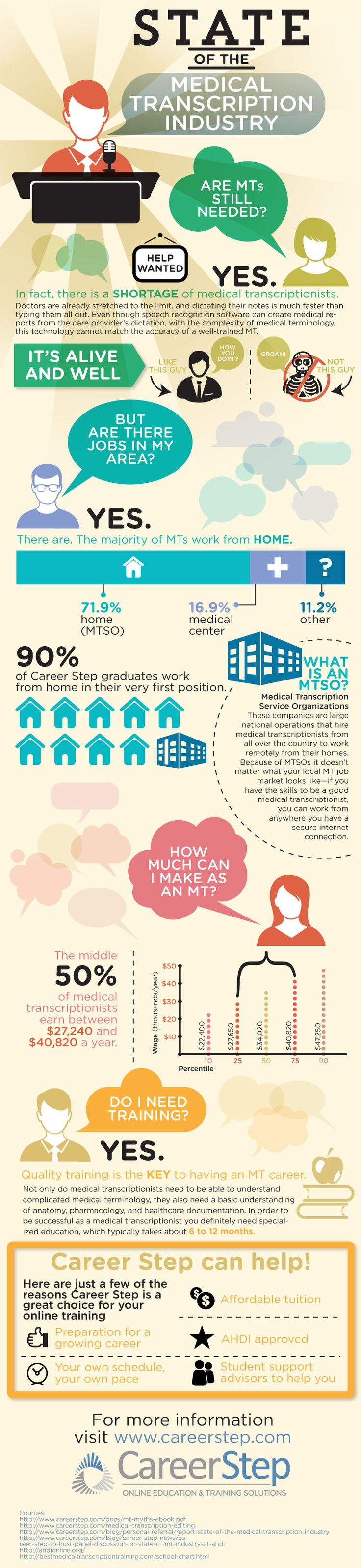 Infographic: Medical Transcription Industry Overview and Career Outlook
