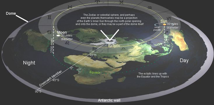Flat Earth - Science - proof exists | Myth & Mystery