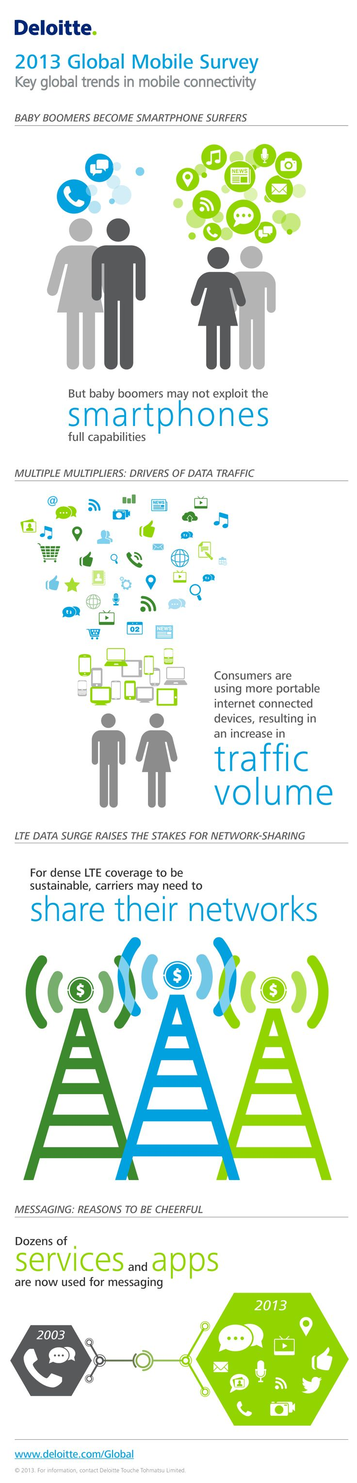 2013 Global Mobile Survey | Deloitte | Technology, Media & Telecommunications industry report