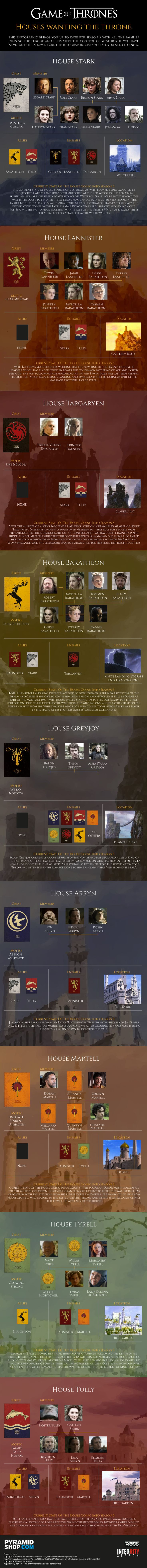 This infographic is based on the Game Of Thrones and with season five due to start, pyramidshop.com has produced an infographic which shows all the houses that are chasing the throne of Westeros. It shows the families of each house as well and their allies and enemies and also has a review of the state of each house leading into season five.