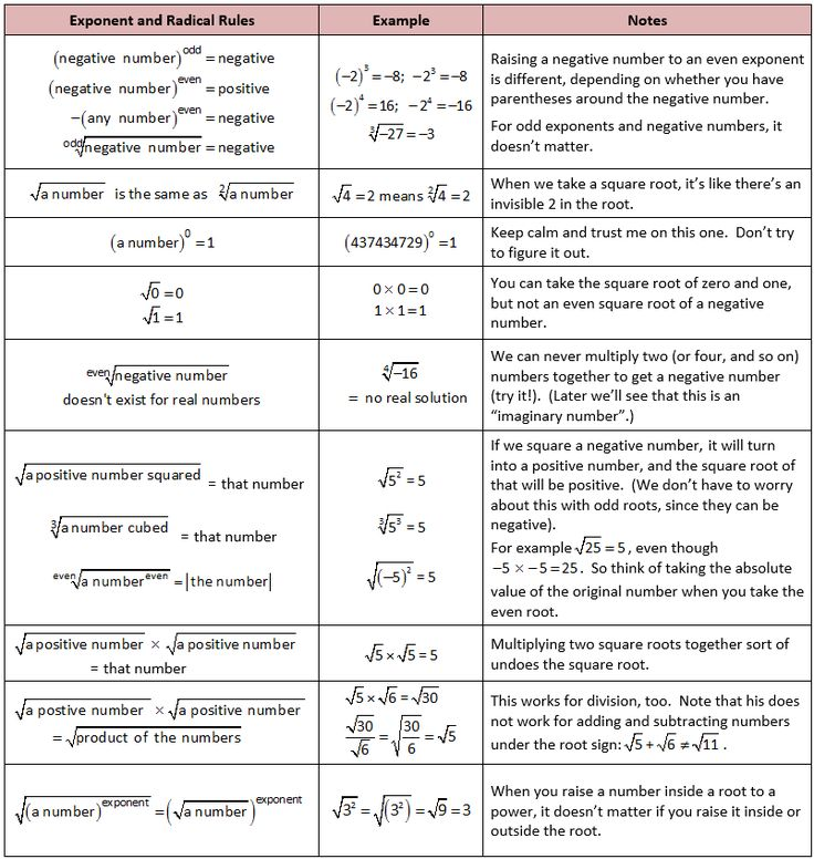 Exponent and Radical Rules (With images) Scientific
