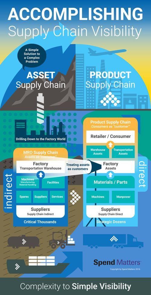 EBN - Hailey Lynne McKeefry - Never Overlook MRO & the Supply Chain