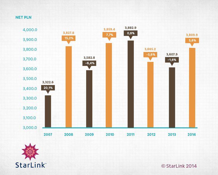 Wpływ stacji TV w 2014