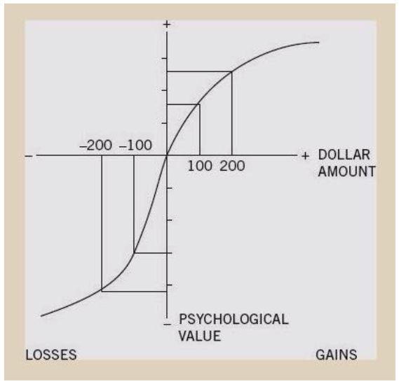 Latticework of Mental Models: Risk Aversion Vs Loss Aversion