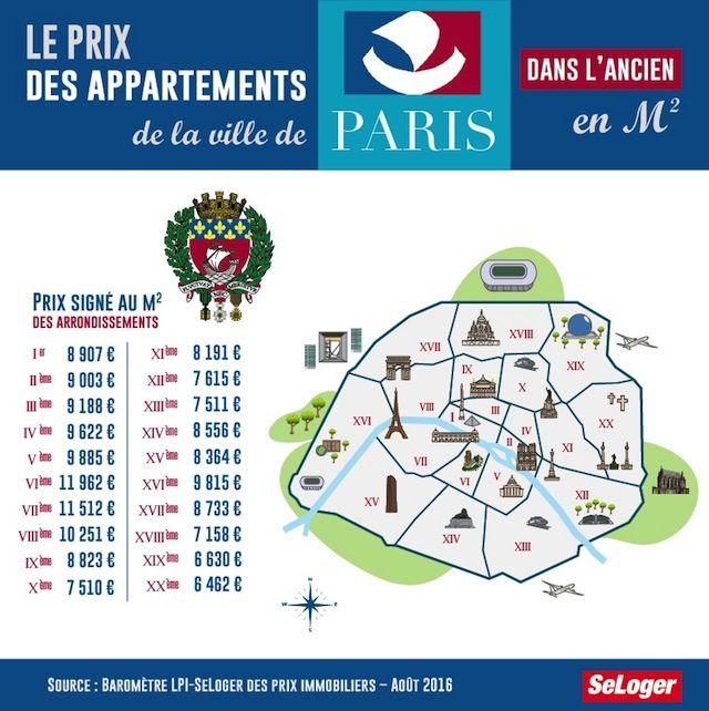 Prix immobilier Paris - Baromètre LPI-SeLoger septembre 2016