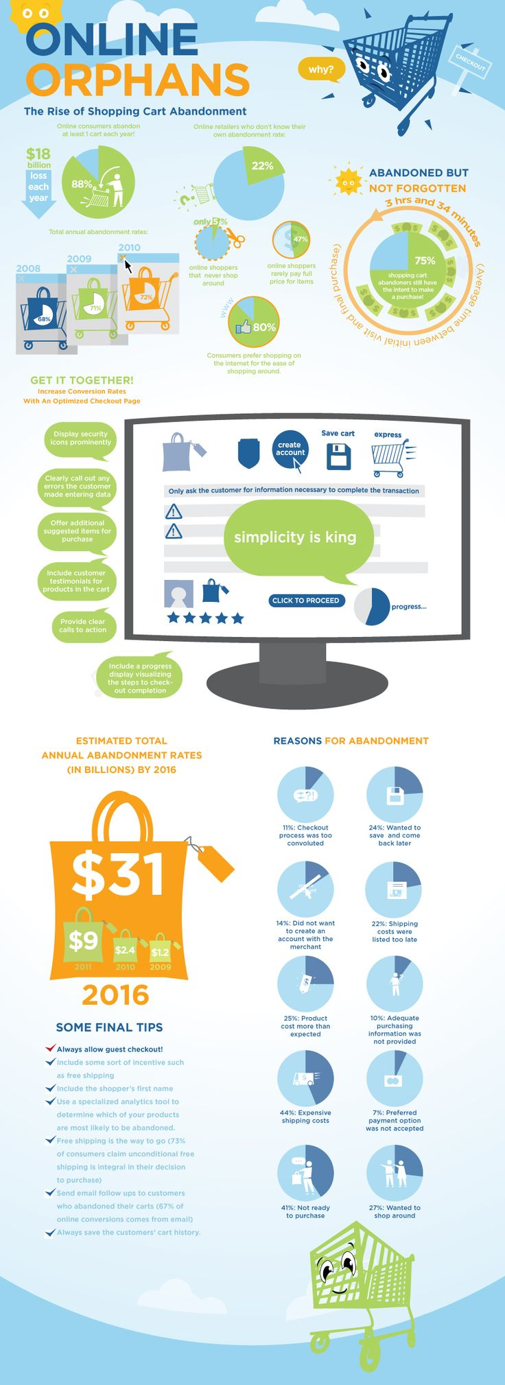 Online Orphans- why people abandon their online shopping cart