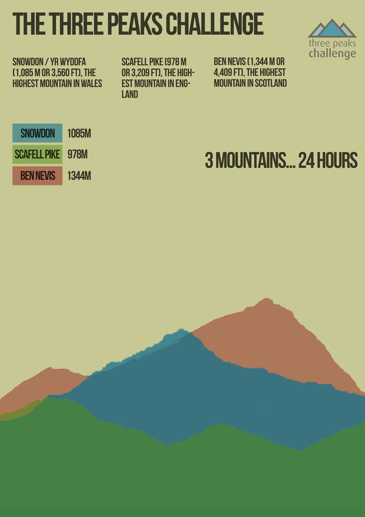 3 peaks challenge info graphics poster layout one http://www.dmhospice.org.uk/get-involved/fundraising/challenge-yourself-for-dougie-mac