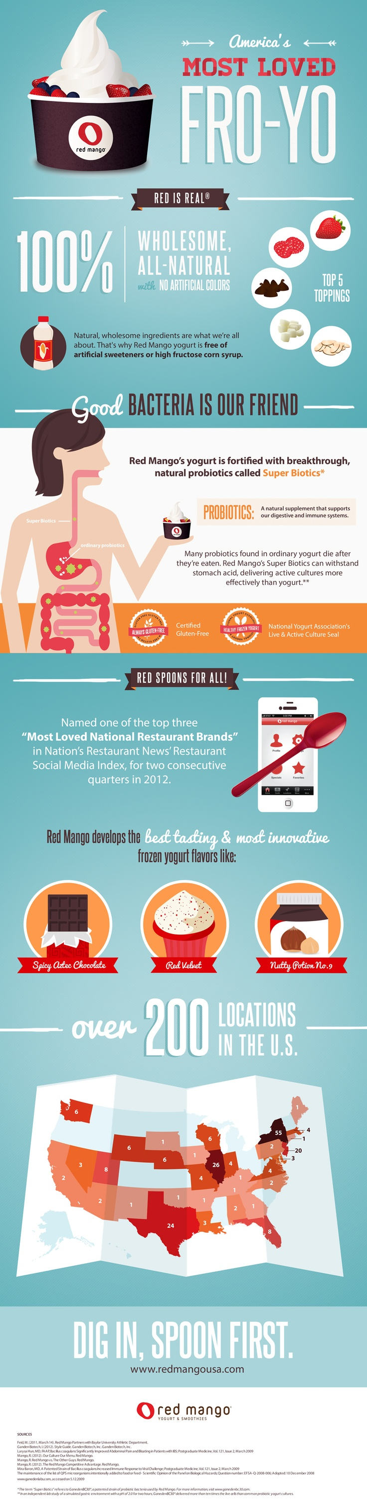 A cool, visual introduction to #RedMango frozen yogurt! #infograph