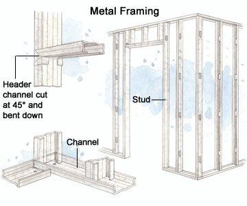steel studs and metal framing