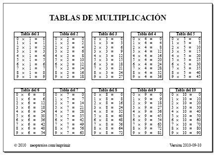 Imagen: tablas de multiplicacion