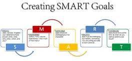 smart specific measurable achievable - Google 검색