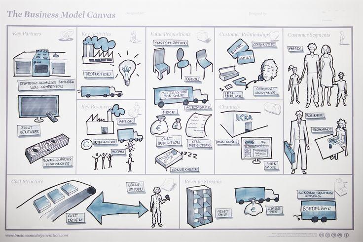 Business model - IKEA
