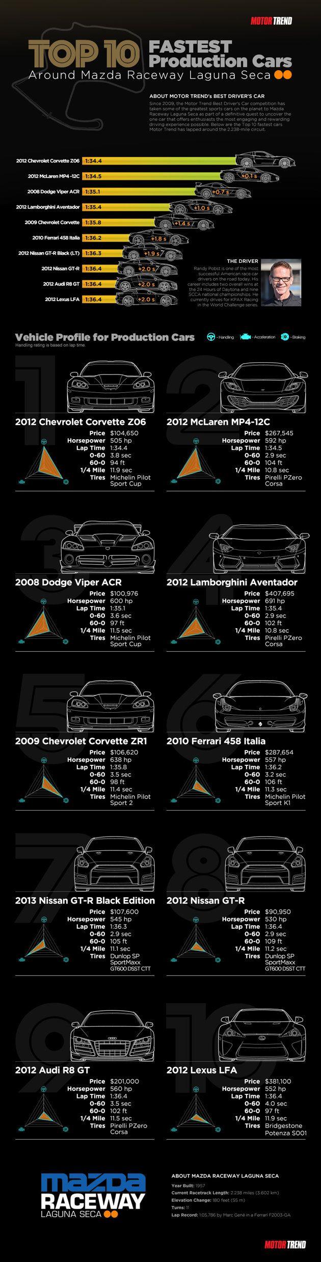 Top 10 fastest production cars Motor Trend has lapped around Laguna Seca
