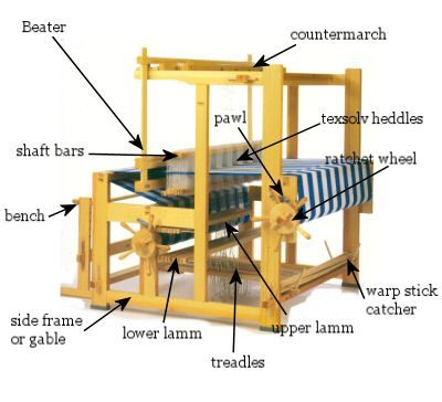 some common parts of a floor loom (there will be a quiz later.) Or maybe... this is really just a way to bookmark http://www.glimakrausa.com/ :o)