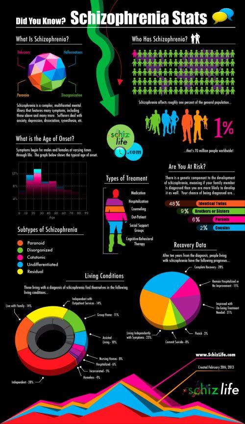 Schizophrenia Stats -  #mentalhealth, #psychology, #schizophrenia