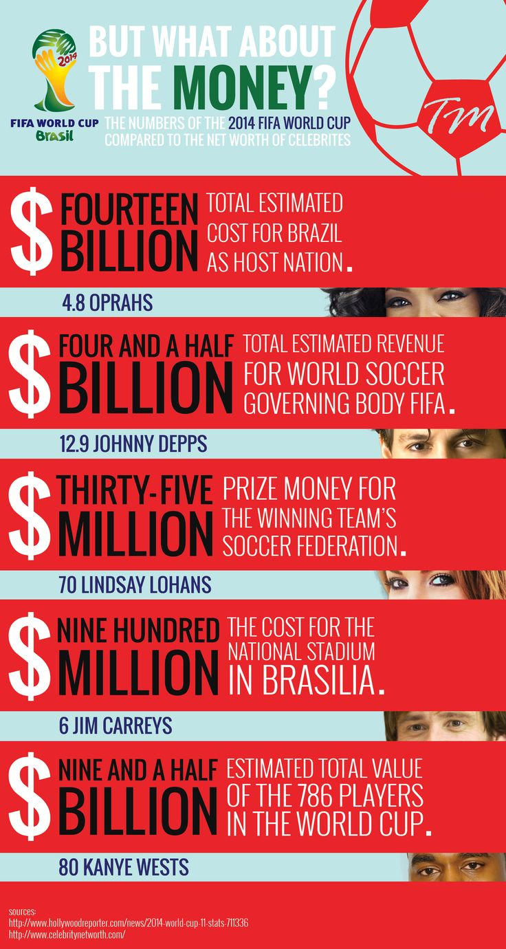 2014 FIFA World Cup Costs Compared the Networth of