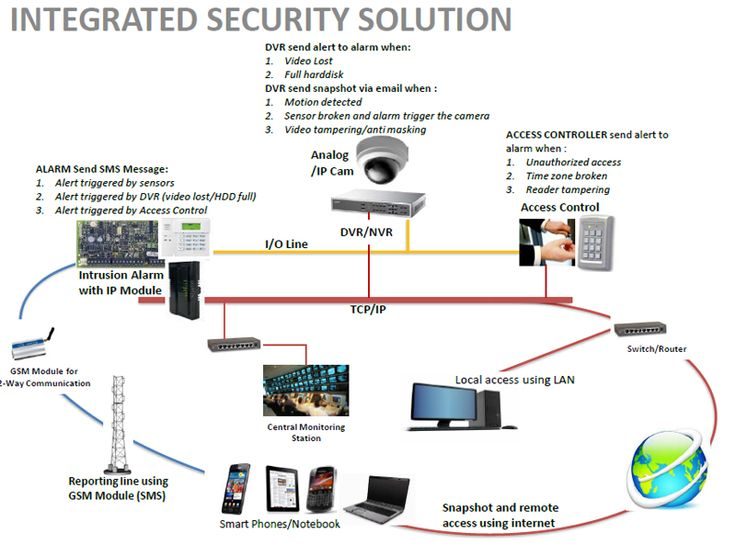 Access control systems guide