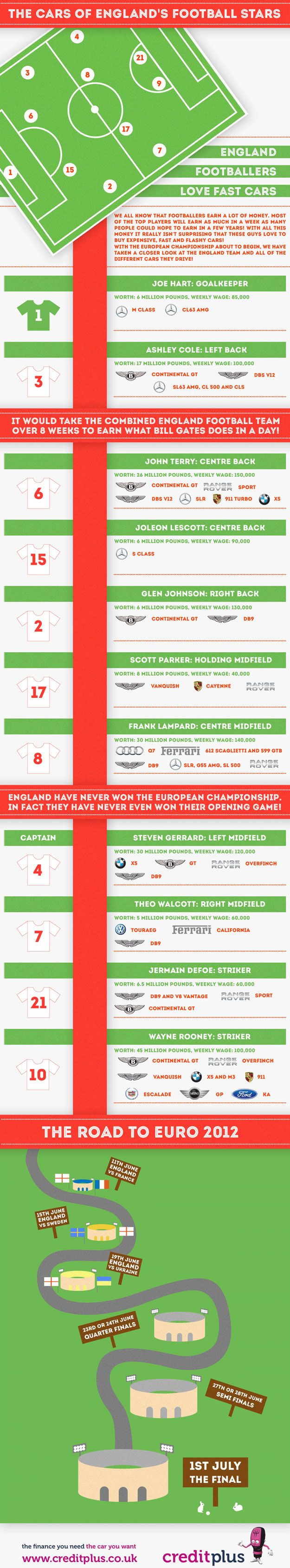 Infographic: The Cars Of England Football Stars on http://footyreflex.com