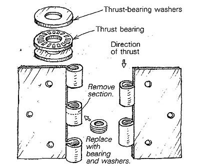 Frictionless hinge - Fine Homebuilding Tip