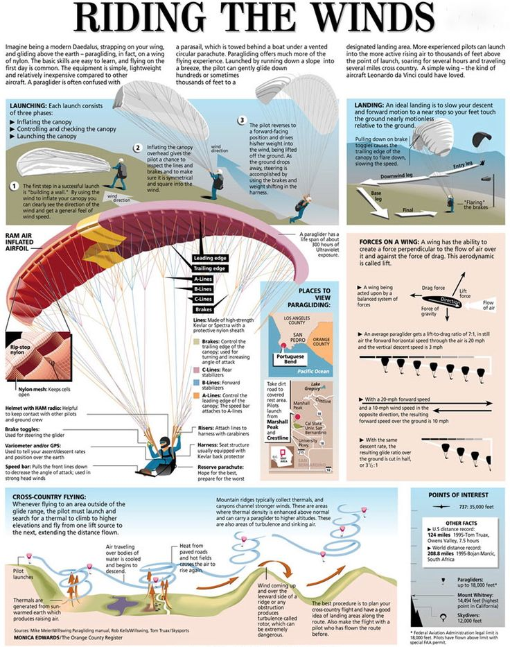 This is the information about #Paragliding. The complete guide about 'how does the paraglider work'.