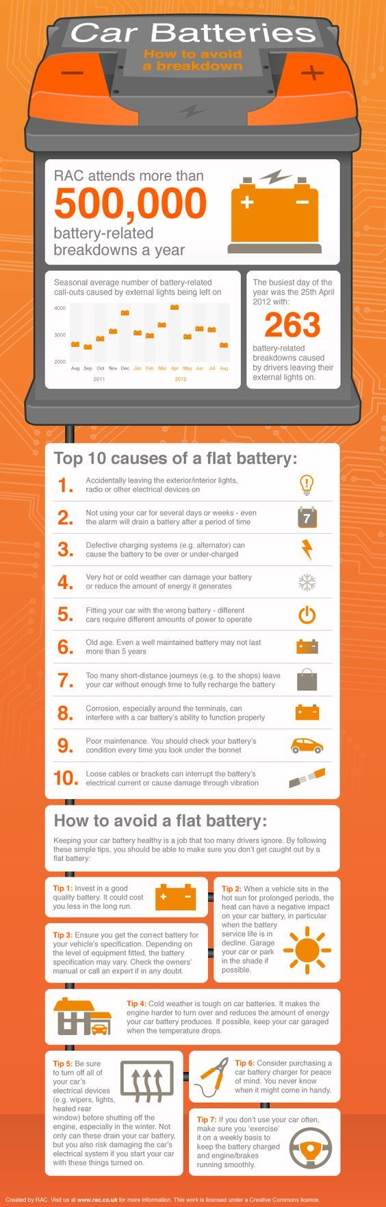 Confused about car batteries? Here's some info, & if you're in the market for a new one download the Beep app today. https://itunes.apple.com/ca/app/beep-for-service/id979588898?mt=8